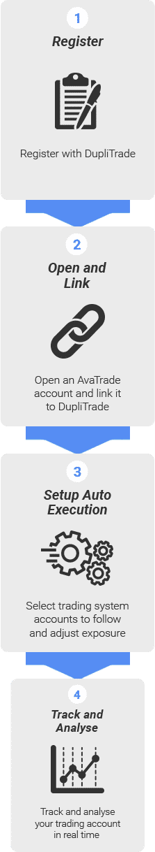 Benefits of Trading with DupliTrade